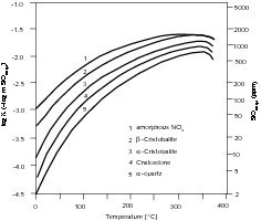 """<span class=""""bildunterschrift_hervorgehoben"""">9</span>Solubility of various SiO<sub>2</sub> modifications depending on the temperature [17]<br />"""
