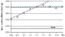 Spez. Oberfläche (Blaine) nach Mahlung mit Mischprodukten aus PCE-1 und TEA in verschiedenen Mischverhältnissen; Gesamtwirkstoffgehalt der Lösungen: 40%; Dosierung: 0,05%; Referenz: ohne Additiv<br />