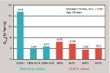 Einfluss der Zementbestandteile auf den Chloridmigrationskoeffizienten, Mischung M7 <br />(K/S/LL = 50/30/20)<br />