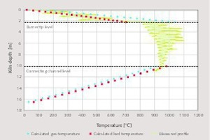 "<div class=""bildtext_en"">4 Measured and calculated temperature profiles of the kiln</div>"