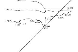 "<span class=""bildunterschrift_hervorgehoben"">4</span>Thermal analysis of the raw mix of limestone and phosphorous slag – a) Raw mix with phosphorous slag (50% unground) – b) Conventional, fine raw mix<br />"