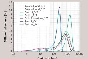 "<div class=""bildtext_en"">2 Grain-size distributions of mineral sands</div>"