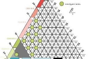 Übersicht über untersuchte Zementzusammensetzungen<br />