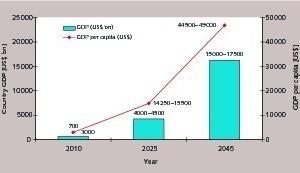 BSP Entwicklung gemäß Masterplan