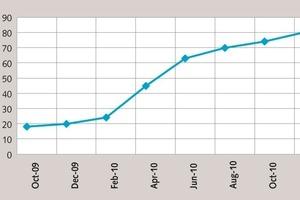 Entwicklung der Druckfestigkeiten von Novacem Zementen während Okt-09 und Dez-10 [5]