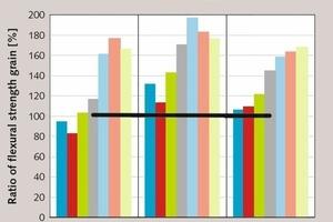 """<div class=""""bildtext_en"""">13 Flexural strength gain effects of nG, ratio of flexural strength gain = 100x (strength of mix with nG/strength of control mix, w/c = 0.7 [47, 48]</div>"""