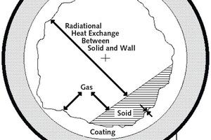 "<div class=""bildunterschrift_en""><span class=""bu_ziffer_blau"">3</span> Sectional scheme of the rotary cement kiln showing heat exchanges between gas, solid and wall</div>"