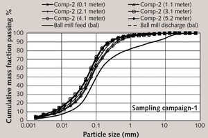 """<div class=""""bildtext_en"""">9 Mill inside particle size distributions in grinding compartment-2 in sampling campaign-1</div>"""