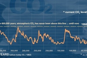 """<div class=""""bildtext_en"""">This graph, based on the comparison of atmospheric samples contained in ice cores and more recent direct measurements, provides evidence that atmospheric CO<sub>2</sub> has increased since the Industrial Revolution (NOAA)</div>"""