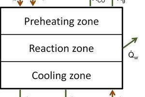 2 Schematic representation of the energy balance