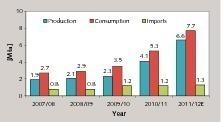 Entwicklung der Zementindustrie inÄthiopien<br />