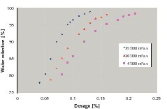 """<span class=""""bildunterschrift_hervorgehoben"""">1</span>Water retention of cellulose ethers as a function of dosage level and viscosity of a 2% aqueous solution<br />"""