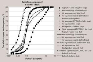 """<div class=""""bildtext_en"""">6 Experimental and mass balanced particle size distributions around the ball mill circuit in sampling campaign-2</div>"""