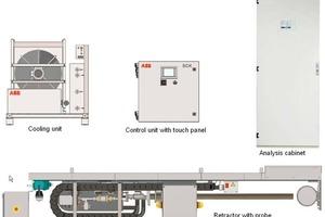 Sample Conditioning System SCK consisting of retractor, cooling and control panel plus analysis cabinet ACX • Das SCK-Probenentnahmesystem, bestehend aus der Sondenfahrvorrichtung, der Kühlung und der Steuereinheit sowie dem Analysenschrank ACX