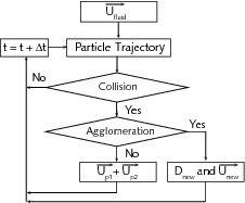 Darstellung des Modells zur Teilchenagglomeration<br />