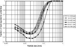 "<span class=""bildunterschrift_hervorgehoben"">7</span>Partition curves of the classifier different feed rates<br />"