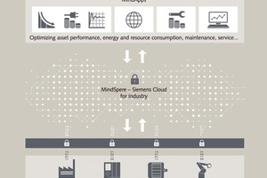 """<div class=""""bildtext_en"""">Following the successful completion of its pilot phase, Siemens is now bringing the """"MindSphere– Siemens Cloud for Industry"""" onto the market </div>"""