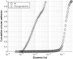 Fall 3 – Anwendungsbeispiel ReCyclone<sup>®</sup> EH: Luftüberschuss eines Klinkerkühlers: a) Korngrößenverteilung am Anlageneinlauf und in Emissionen (vorhergesagt von PACyc); b) Trenngradkurven<br />