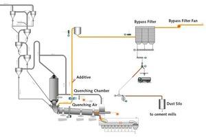 """<div class=""""bildtext_en"""">1 Flowsheet of an ATEC bypass system</div>"""