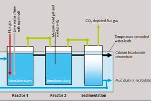 3 Schematic view of the laboratory test apparatus<br />