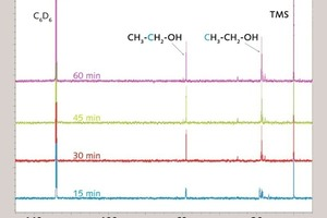 """<span class=""""bu_ziffer_blau"""">5 </span>Comparison of the <sup>13</sup>C-NMR-spectra of propyltriethoxysilane (0,5wt%) at pH12.5 after various times of hydrolysis"""