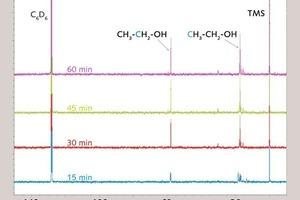 "<div class=""bildunterschrift_en""><span class=""bu_ziffer_blau"">5 </span>Comparison of the <sup>13</sup>C-NMR-spectra of propyltriethoxysilane (0,5wt%) at pH12.5 after various times of hydrolysis</div>"
