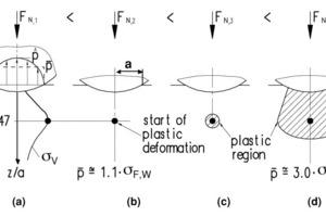 Kontakt zwischen harter kugelförmiger Schüttgutpartikel und Wand<br />