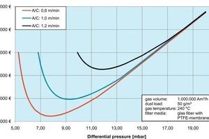 Gesamte Betriebskosten eines EMC-Filters bei einer Ofenentstau-<br />bung in Abhängigkeit der Filterflächenbelastung<br />