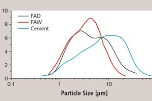 4 Particle size distribution of fly ash treated by different methods