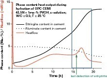 """<span class=""""bildunterschrift_hervorgehoben"""">5</span>Phase content and heat flow of the CEM I 42.5 N cement system with added PVOH_c<br />"""