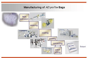 "<div class=""bildunterschrift_en""><span class=""bu_ziffer_blau"">3</span> The individual steps in the manufacture of ADproTex bags</div>"