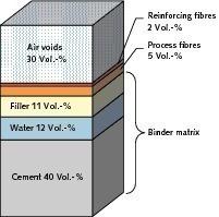 """<span class=""""bildunterschrift_hervorgehoben"""">2</span>Composition of fibre cement"""