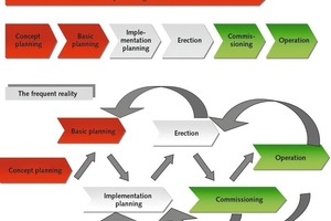 """<span class=""""bu_ziffer_blau"""">2</span> In practice, multiple activities take place simultaneously, frequently confronting project-management tools with difficult challenges"""