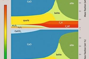 Phasendiagramm der Simulationen bei unterschiedlich heißer Flamme<br />