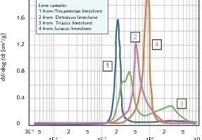 Porengrößenverteilung als Funktion der Porengröße<br />