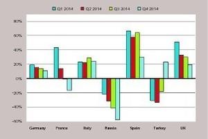 "<div class=""bildtext_en"">2 Construction equipment sales in 2014 in Europe</div>"