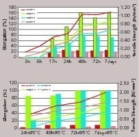 """<div class=""""bildtext_en"""">5 Early strength development in terms of elongation and tensile at room temperature and at -5°C</div>"""