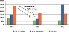 8Environmental profiles of the concretes under investigation. MI-5 before and MI-6 after the optimization • Umweltprofile der untersuchten Betone. MI-5 vor, MI-6 nach der Optimierung<br />