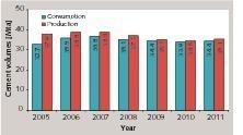 Zementverbrauch und -produktion in Mexiko<br />