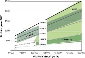 Energiegewinnung als Funktion der Abluftmenge<br />