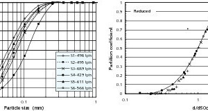 "<span class=""bildunterschrift_hervorgehoben"">8</span>Corrected and reduced efficiency curves of the classifier for all surveys<br />"