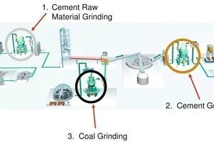 """<span class=""""bildunterschrift_hervorgehoben"""">3</span>Applications of Loesche mills in the cement industry<br />"""