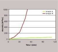 """<div class=""""bildtext_en"""">2 Pot life of mortar prepared with samples A and A' in the same fast drymix (Table1)</div>"""