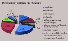 "<span class=""bu_ziffer_blau"">6</span> Distribution of secondary fuel in Turkey (ETKB)"