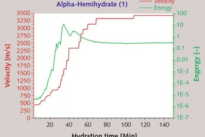 "<div class=""bildtext_en"">1 Temporal change in ultrasonic energy and velocity of a-hemihydrate (1) [W/aHH-ratio: 0.33, Temperature: 23 °C]</div>"