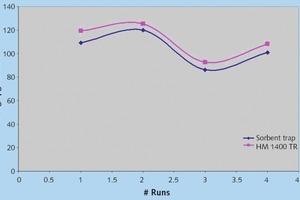 3 CMM vs method 30 B (mill off), RATA survived