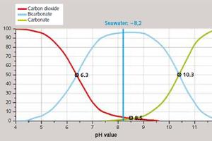 2 Lime/carbonic acid equilibrium<br />