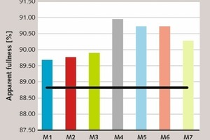 """<div class=""""bildtext_en"""">5 Average apparent volumes of blended mortars compared to CMs [47, 48]</div>"""