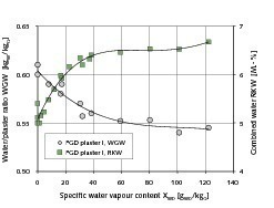 4 Design and combined water content as a function of the added specific quantity of water vapour • Wasser/Gips-Wert und Kristallwassergehalt in Abhängigkeit von der zugeführten spezifischen Wasserdampfmenge<br />