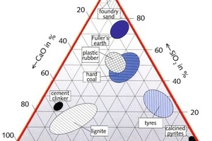 """<div class=""""bildtext_en"""">1 Rankin diagram of cement clinker and ashes from alternative raw materials</div>"""